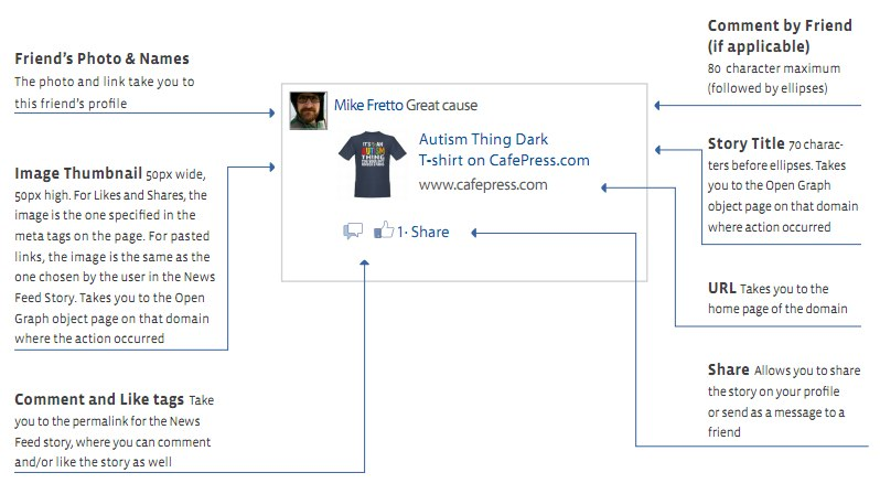 Whitepaper: Alle 17 Facebook Anzeigenformate im Überblick inklusive Spezifikationen