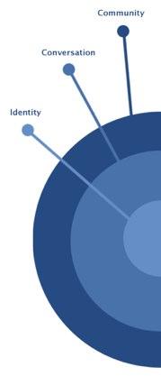 Facebook veröffentlicht Social Design Guidelines
