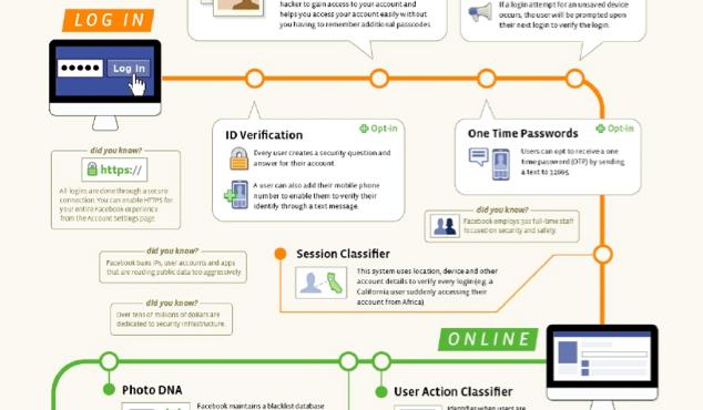 Facebook Security Infografik