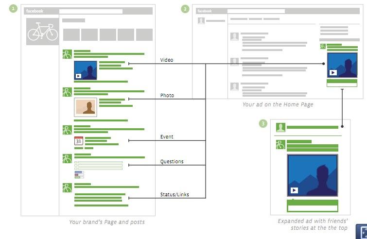 """Facebook Anzeigen: Neues Werbeformat """"Page Post Ads"""" jetzt online"""