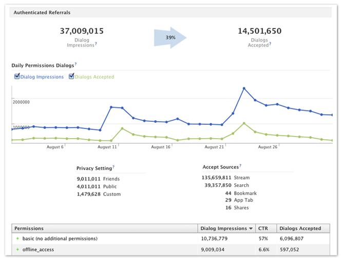App Insights: Aktualisierung und neue Methode zum Zählen der aktiven Nutzer