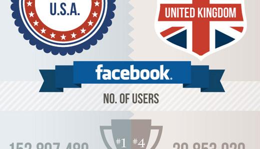 Infografik: Facebook USA vs. Facebook UK