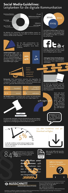 Social Media Guidelines – Fakten und Infografik