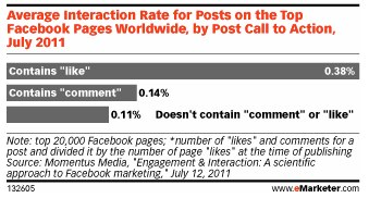 """Call to Action"" steigert Post Engagement Rate messbar"