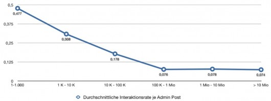 Interaktionsrate