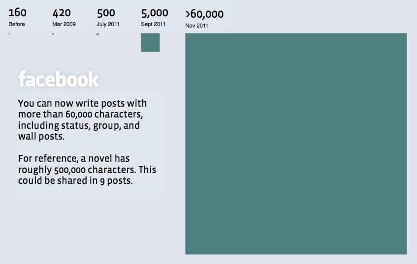 Facebook Posts jetzt mit über 60.000 Zeichen möglich