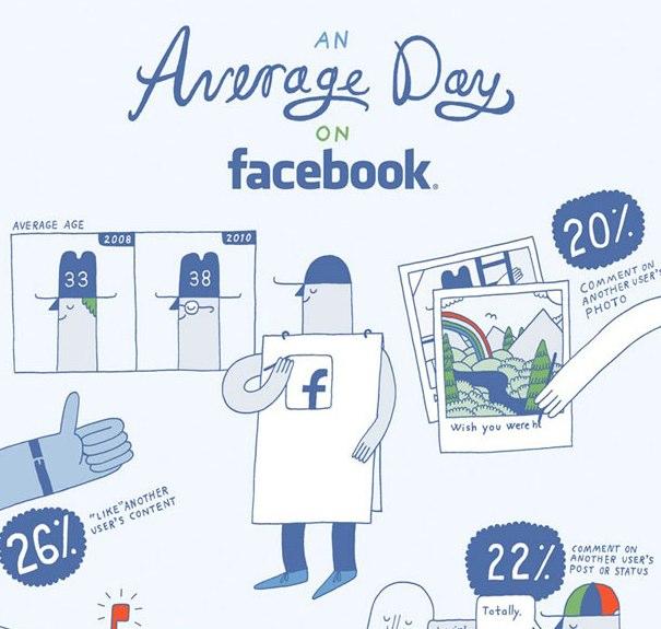 Die große Sammlung: 60 Facebook & Social Media Infografiken
