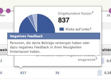 """Negatives Feedback"" – Facebook testet neue Zahl innerhalb der Insights"