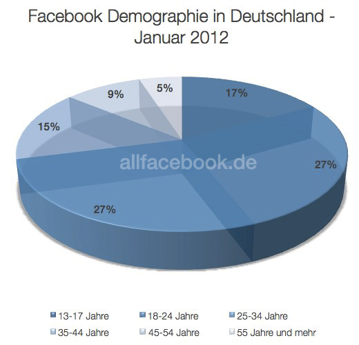 Facebook Nutzerzahlen 2012 in Deutschland und Weltweit