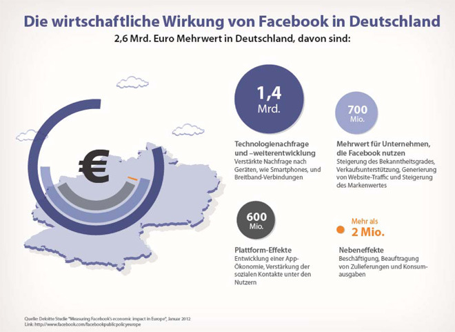 Die wirtschaftliche Wirkung von Facebook in Deutschland – Facebook steuert in Deutschland 2,6 Milliarden Euro zum Bruttoinlandsprodukt bei!