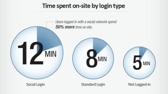 Facebook Plug-Ins halten die Nutzer länger auf einer Webseite