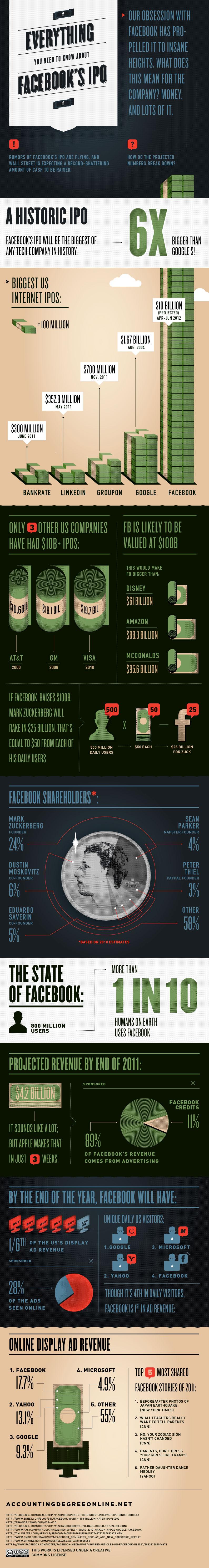 Infografik zum Facebook Börsengang
