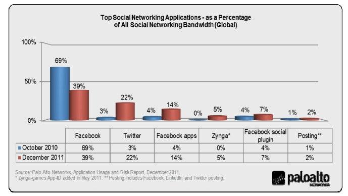Facebook Nutzung am Arbeitsplatz nimmt stark zu