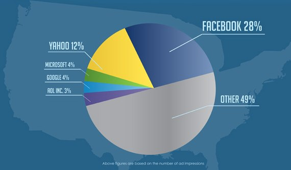 Ausblick: Facebook Marketing in 2012 (Infografik)