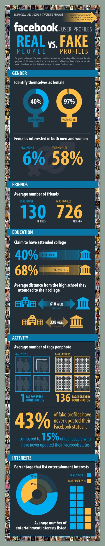 """Infografik: Gefälschte Profile auf Facebook – 97% sind """"weiblich"""""""