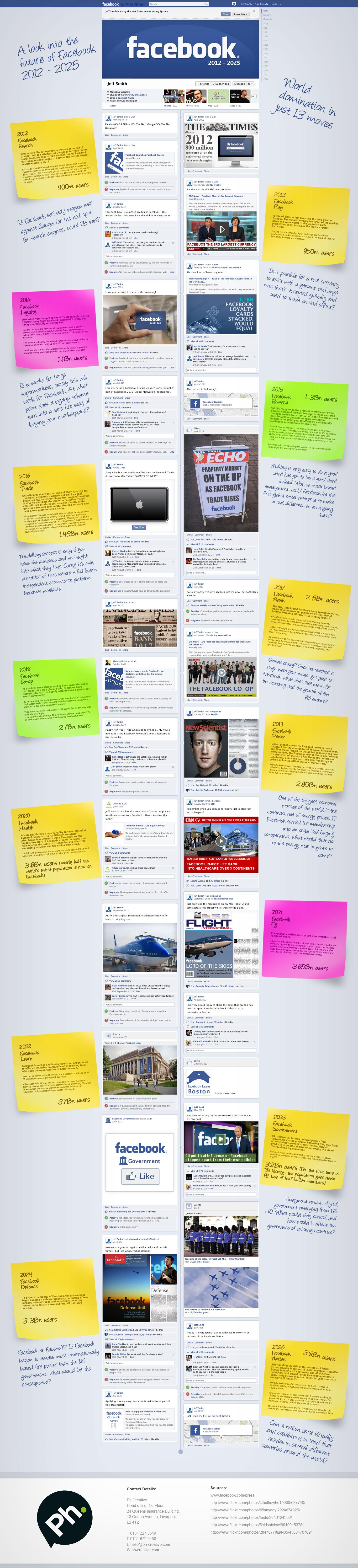 Den Blick nach Vorne: Facebook Timeline bis 2025