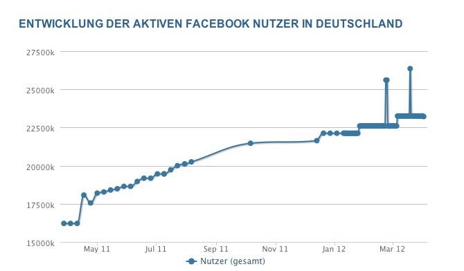 Facebook Nutzerzahlen im April 2012 – 23,2 Millionen aktive Facebook Nutzer in Deutschland