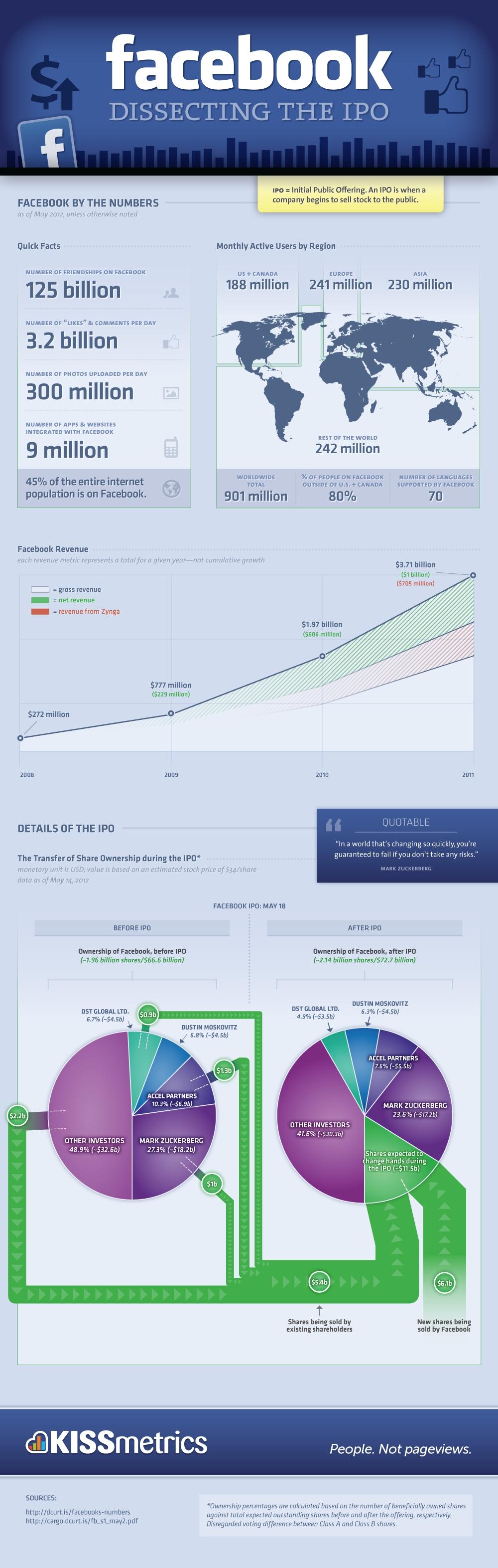 Infografik: Die Anteilseigner an Facebook vor und nach dem Börsengang