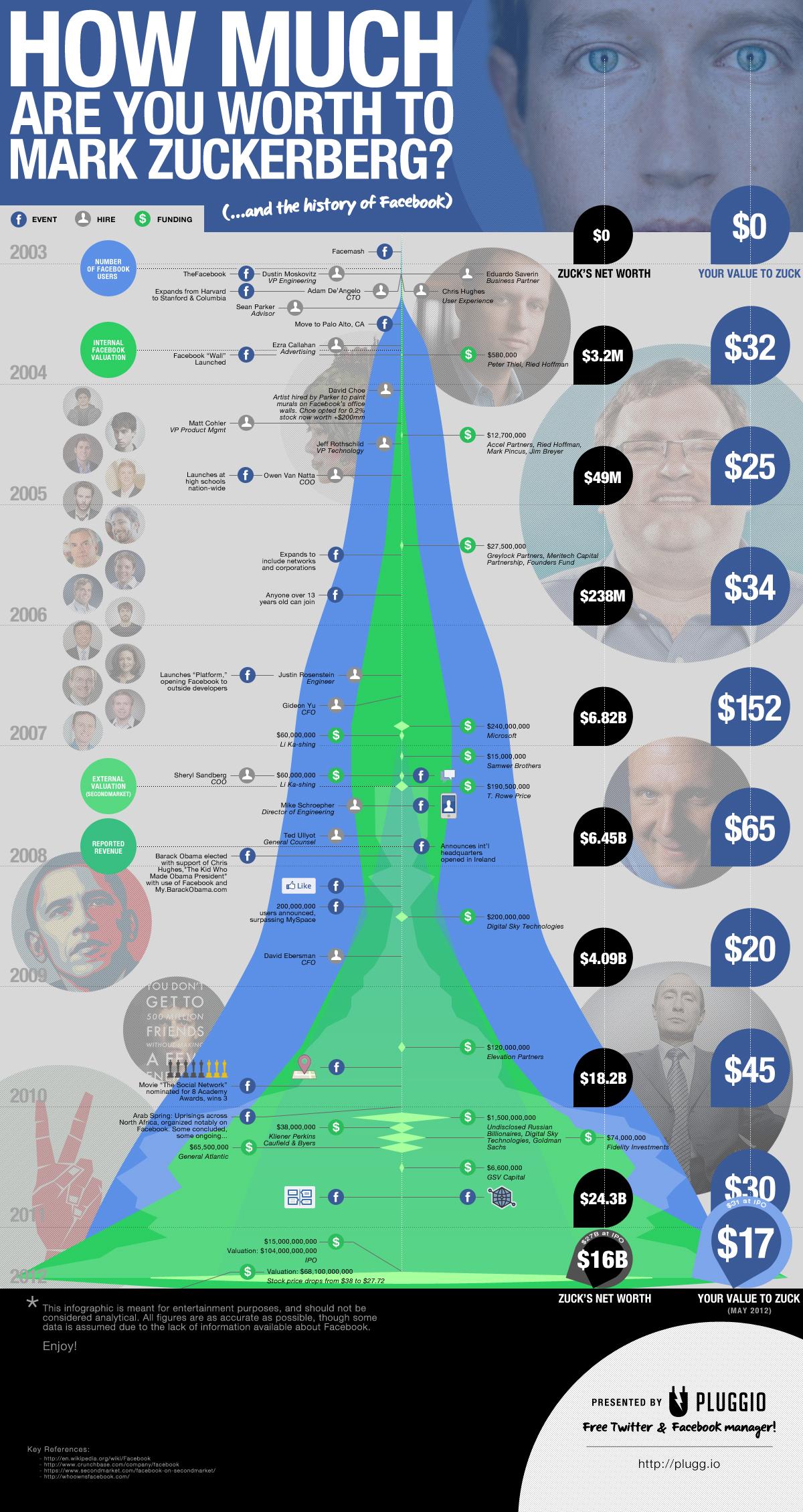 Wie viel ist dein Facebook Account Mark Zuckerberg wert? (Infografik)