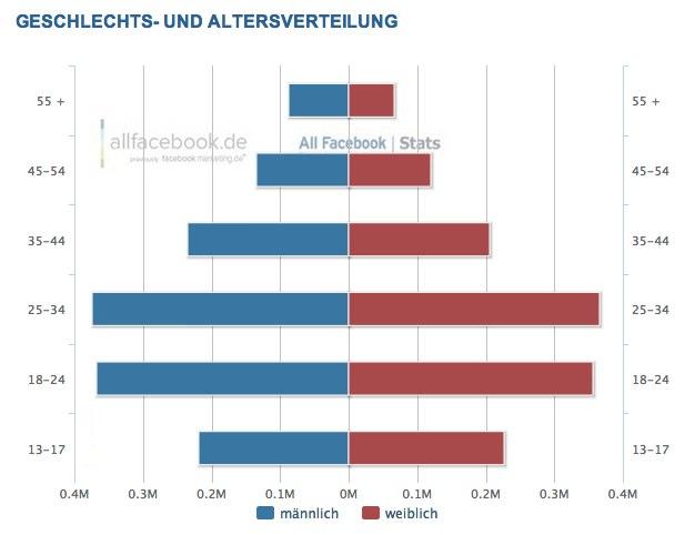 2,8 Millionen Nutzer in Österreich – Aktuelle Facebook Nutzerzahlen für Juni 2012
