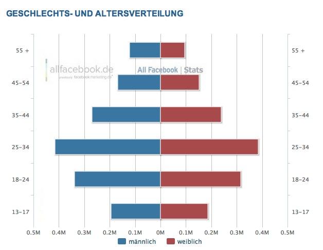 2,9 Millionen Nutzer in der Schweiz – Aktuelle Facebook Nutzerzahlen für Juni 2012