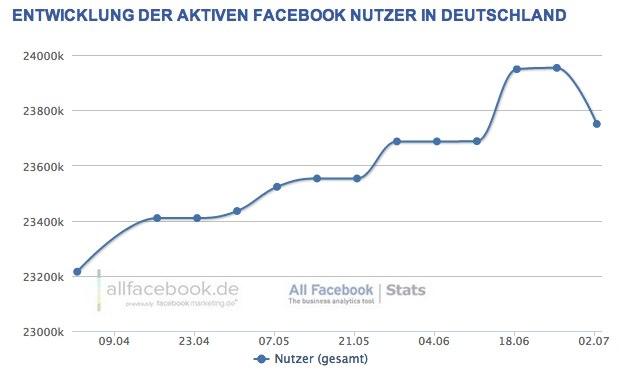 Facebook Nutzerdaten im Juli 2012 – 23,75 Millionen aktive Nutzer in Deutschland
