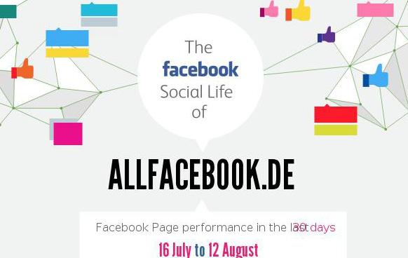 In wenigen Klicks eine Infografik für die eigene Facebook Page erstellen