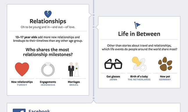 Infografik: Sharing Life´s Biggest Moments on Facebook