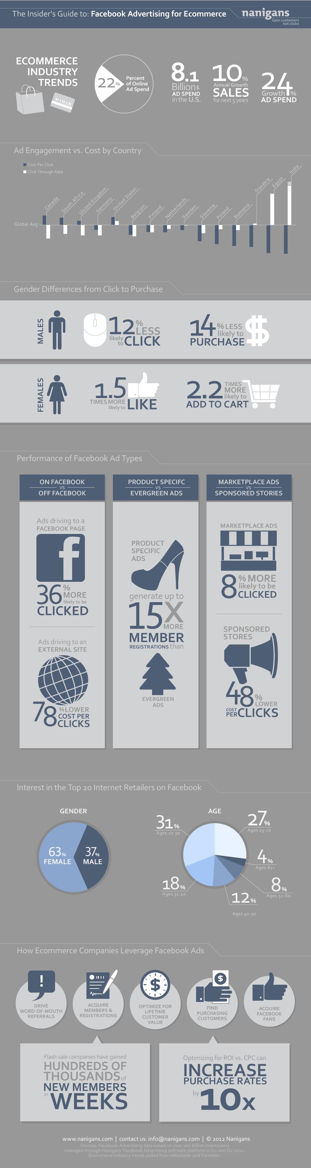 Beste Facebook Ads Zielgruppe: Frauen in Indien (Infografik)