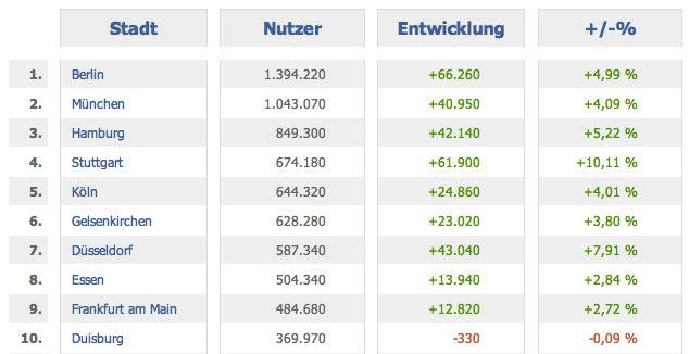 Facebook Nutzerzahlen in den deutschen Städten