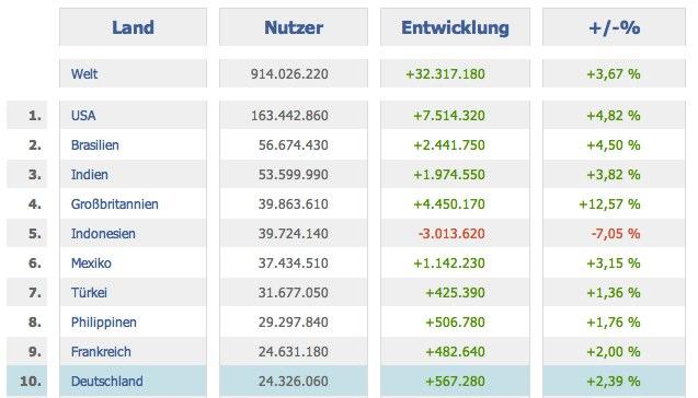 Weltweite Facebook Nutzerzahlen nach Ländern