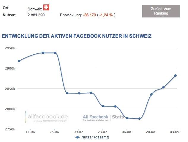 2,88 Millionen Nutzer in der Schweiz – Aktuelle Facebook Nutzerzahlen für September 2012