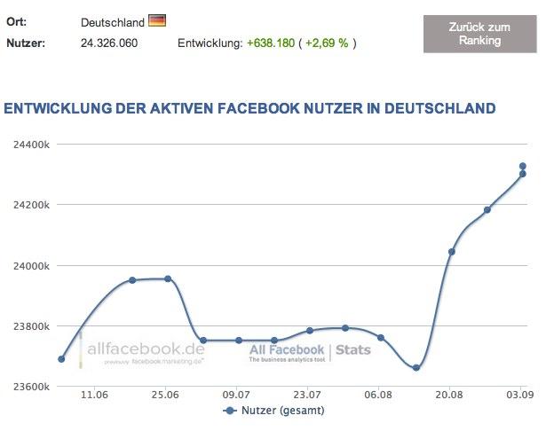 24,3 Millionen Nutzer in Deutschland – Aktuelle Facebook Nutzerzahlen für September 2012
