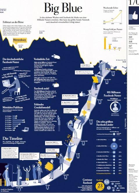Big Blue Infografik der ZEIT