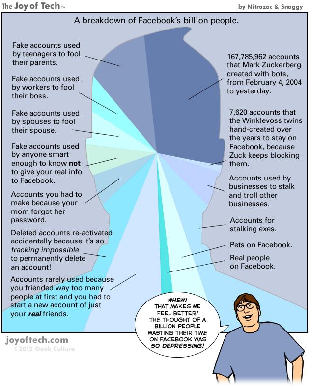 Infografik: Ein Großteil der eine Milliarde aktiven Facebook Nutzern sind Fake Nutzer!  (Fun)