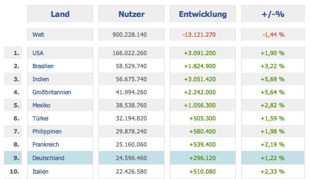24,6 Millionen Nutzer in Deutschland – Aktuelle Facebook Nutzerzahlen für Oktober 2012