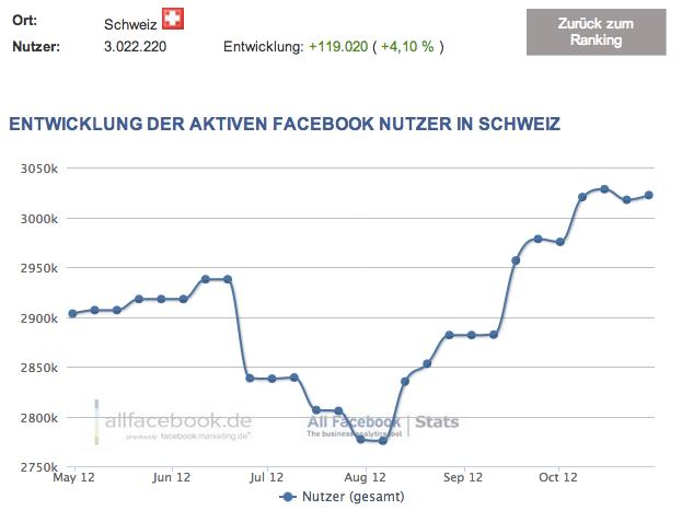 3 Millionen Nutzer in der Schweiz – Aktuelle Facebook Nutzerzahlen für November 2012