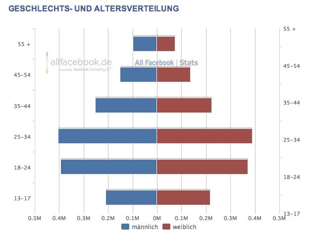 2,9 Millionen aktive Facebook Nutzer in Österreich – Aktuelle Facebook Nutzerzahlen für Dezember 2012