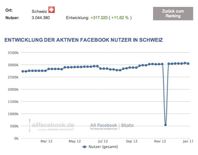 Facebook Nutzerzahlen 2013 – Schweiz