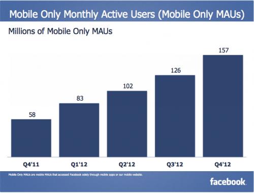 """Die Quartalszahlen zeigen: Facebook ist ein Mobile-Unternehmen – 680 Millionen Mobile Nutzer & 157 Millionen """"Mobile Only"""" Nutzer"""