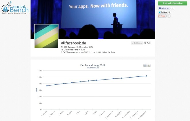allfacebook.de - Facebook Seiten Review 2012