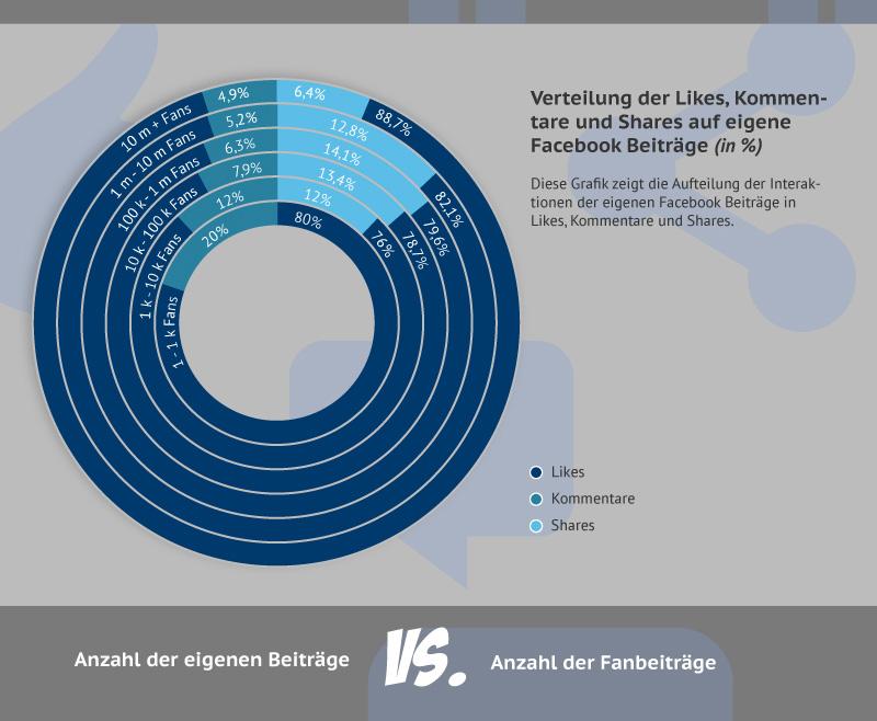 Infografik: Ist die Performance deiner Facebook Seite überdurchschnittlich gut?