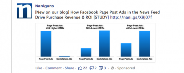 Analyse: Facebook Page Post Ads deutlich effektiver als Marketplace Ads