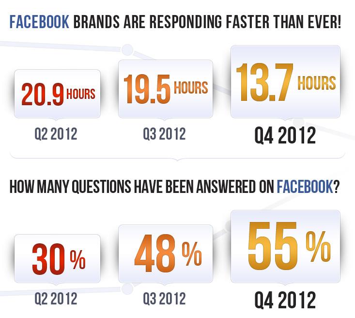 Infografik: Community Management und Service auf Facebook im Aufschwung