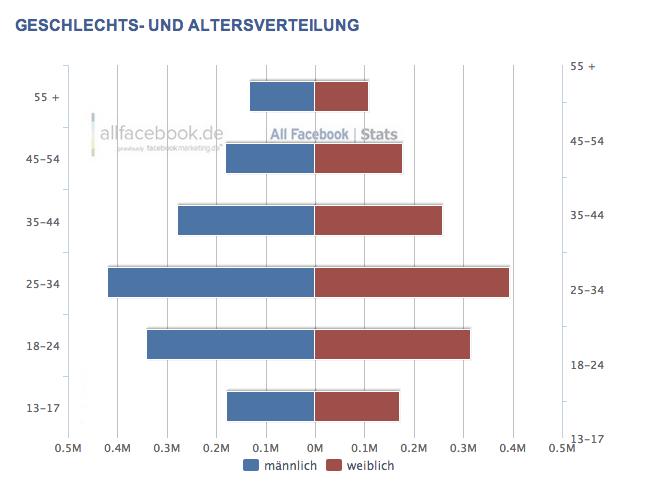 Nach leichtem Rückgang wieder weniger als 3 Millionen aktive Facebook Nutzer in der Schweiz – Aktuelle Nutzerzahlen für Februar 2013