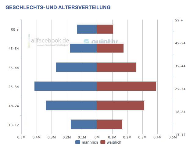 2,95 Millionen aktive Facebook Nutzer in der Schweiz – Aktuelle Nutzerzahlen im April 2013