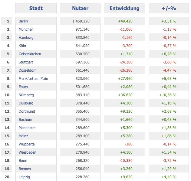 Verteilung der Facebook Nutzer innerhalb der größten deutschen Städte.