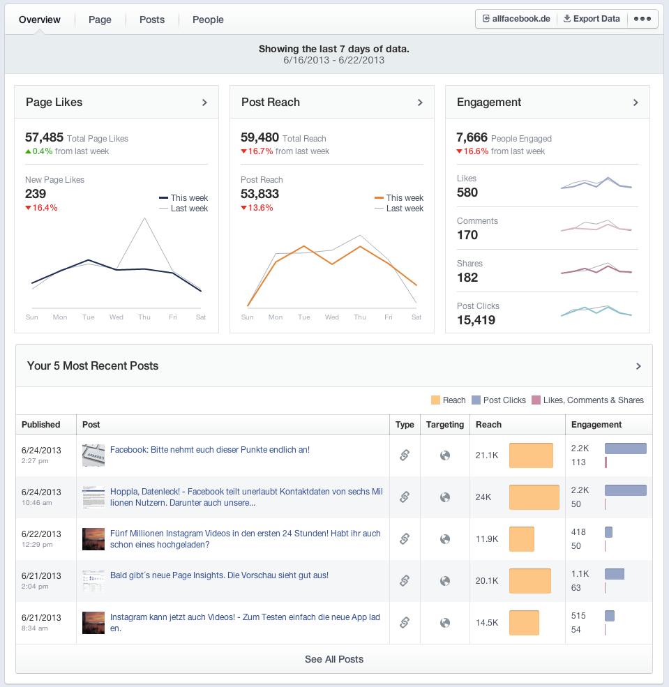 Kommen die neuen Facebook Insights am 08. Oktober?