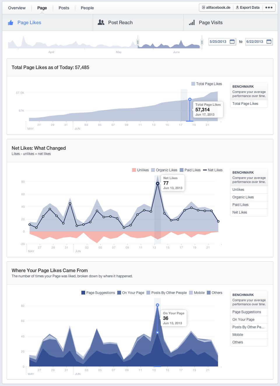 Die neuen Facebook Insights – Ein genauer Einblick. (Update)