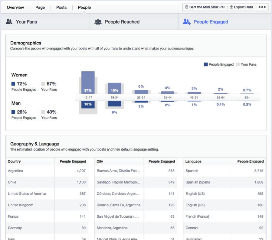 Facebook veröffentlicht überarbeitete Page Insights mit neuen Metriken